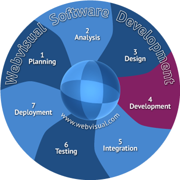 Webvisual Software Development - Vancouver Canada